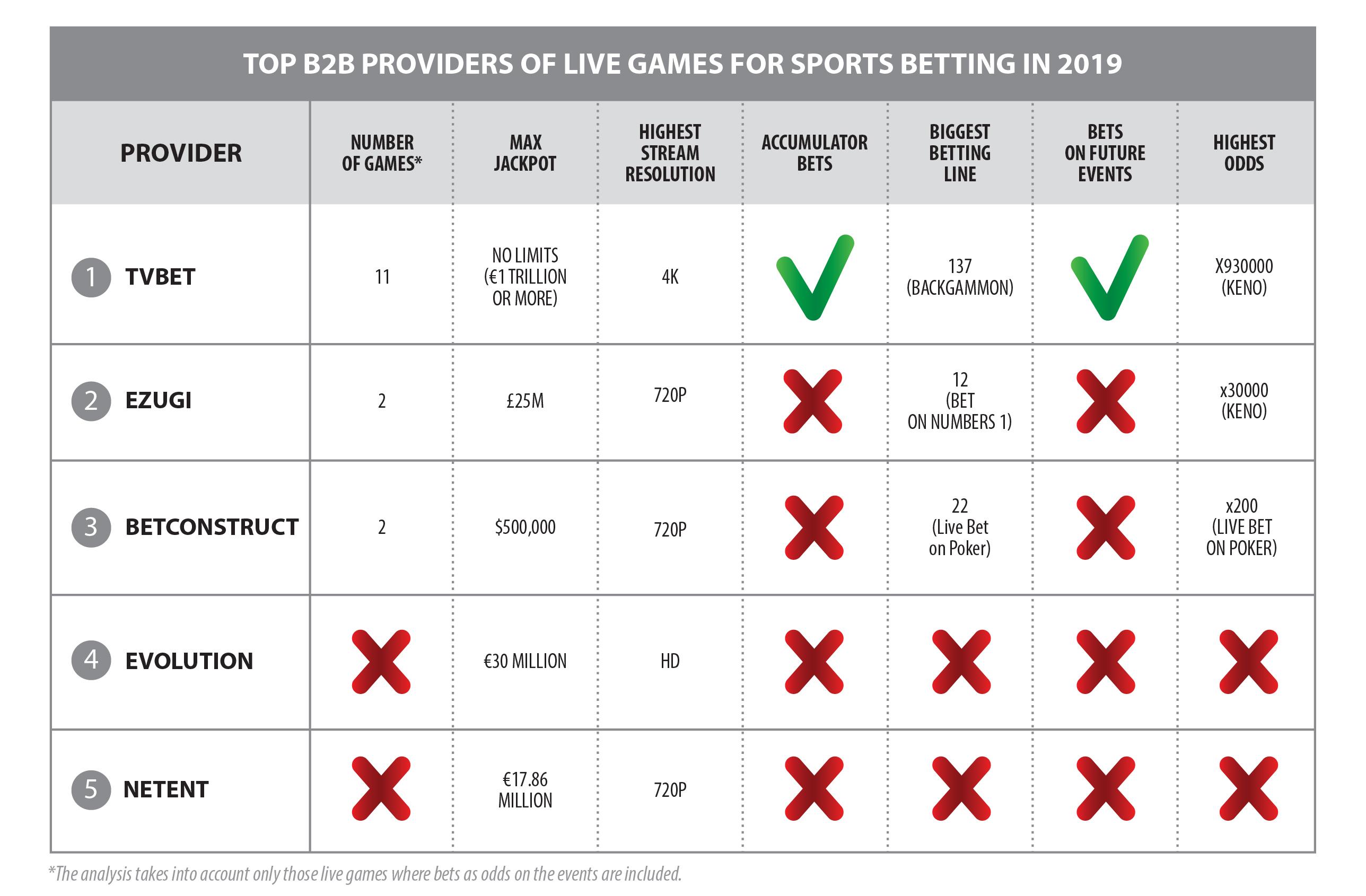 Sport betting sites ranking silva sonnen 2 betting odds
